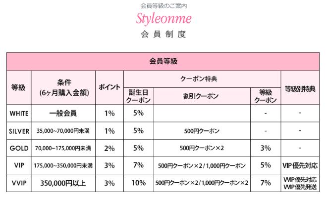 Styleonme会員登録割引表